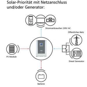 solarstrom von der photovoltaik ohne netzeinspeisung und. Black Bedroom Furniture Sets. Home Design Ideas